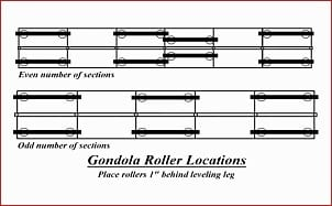 Roller Layout diagram